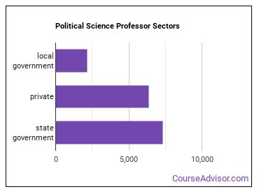Political Science Professor Sectors