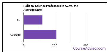 Political Science Professors in AZ vs. the Average State