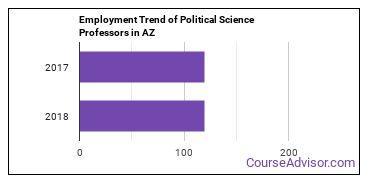 Political Science Professors in AZ Employment Trend
