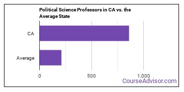 Political Science Professors in CA vs. the Average State