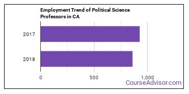 Political Science Professors in CA Employment Trend