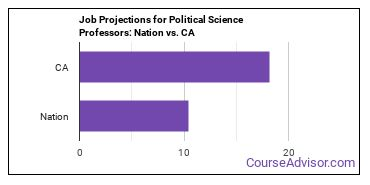 Job Projections for Political Science Professors: Nation vs. CA
