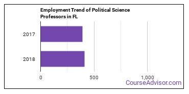 Political Science Professors in FL Employment Trend