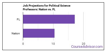 Job Projections for Political Science Professors: Nation vs. FL