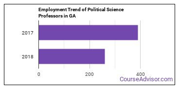 Political Science Professors in GA Employment Trend