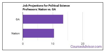 Job Projections for Political Science Professors: Nation vs. GA