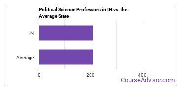 Political Science Professors in IN vs. the Average State