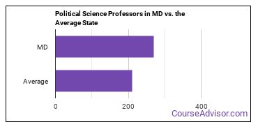 Political Science Professors in MD vs. the Average State