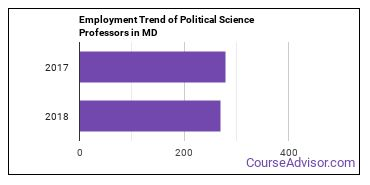 Political Science Professors in MD Employment Trend