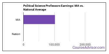Political Science Professors Earnings: MA vs. National Average
