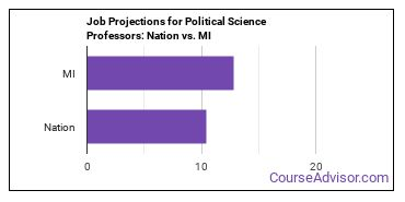 Job Projections for Political Science Professors: Nation vs. MI