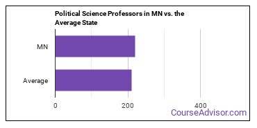 Political Science Professors in MN vs. the Average State