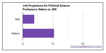 Job Projections for Political Science Professors: Nation vs. MN