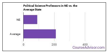 Political Science Professors in NE vs. the Average State