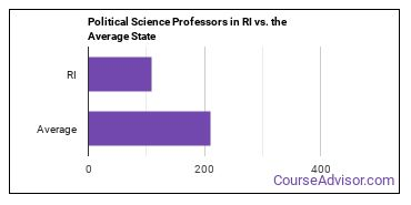 Political Science Professors in RI vs. the Average State