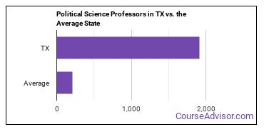 Political Science Professors in TX vs. the Average State