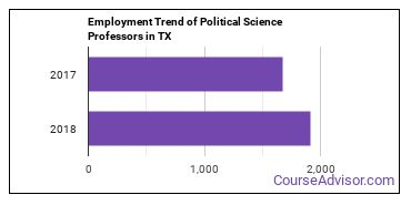 Political Science Professors in TX Employment Trend