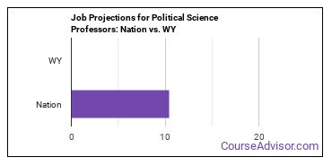 Job Projections for Political Science Professors: Nation vs. WY