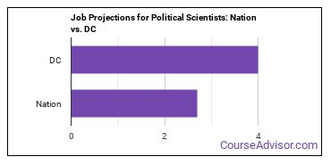 Job Projections for Political Scientists: Nation vs. DC
