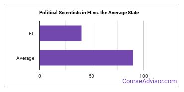 Political Scientists in FL vs. the Average State