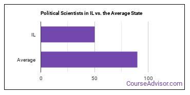 Political Scientists in IL vs. the Average State
