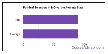 Political Scientists in MD vs. the Average State