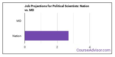 Job Projections for Political Scientists: Nation vs. MD