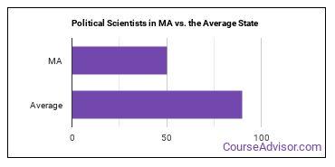 Political Scientists in MA vs. the Average State