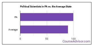 Political Scientists in PA vs. the Average State