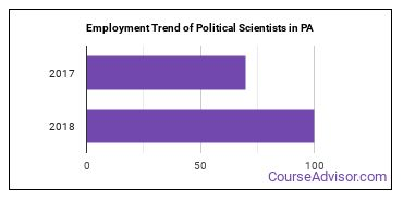 Political Scientists in PA Employment Trend