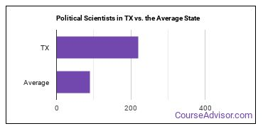 Political Scientists in TX vs. the Average State
