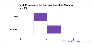 Job Projections for Political Scientists: Nation vs. TX