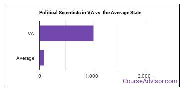 Political Scientists in VA vs. the Average State