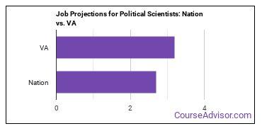 Job Projections for Political Scientists: Nation vs. VA