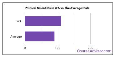 Political Scientists in WA vs. the Average State