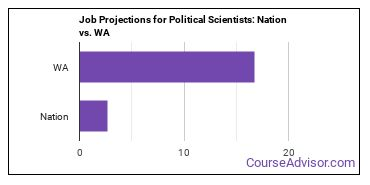 Job Projections for Political Scientists: Nation vs. WA