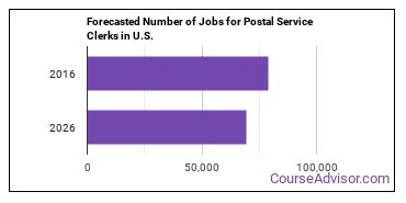 Forecasted Number of Jobs for Postal Service Clerks in U.S.