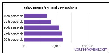 Salary Ranges for Postal Service Clerks