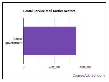 Postal Service Mail Carrier Sectors