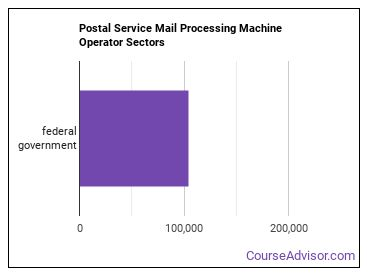 Postal Service Mail Processing Machine Operator Sectors