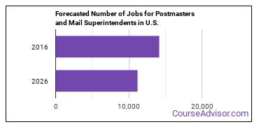 Forecasted Number of Jobs for Postmasters and Mail Superintendents in U.S.
