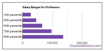 Salary Ranges for Professors