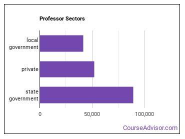 Professor Sectors
