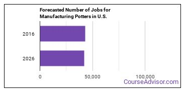 Forecasted Number of Jobs for Manufacturing Potters in U.S.
