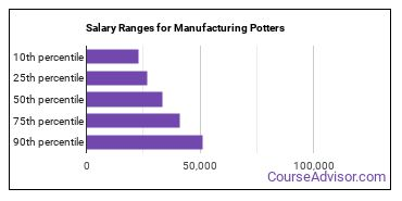 Salary Ranges for Manufacturing Potters
