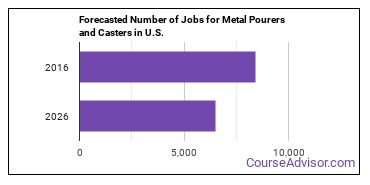 Forecasted Number of Jobs for Metal Pourers and Casters in U.S.