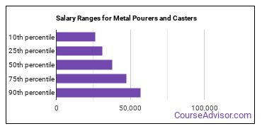 Salary Ranges for Metal Pourers and Casters
