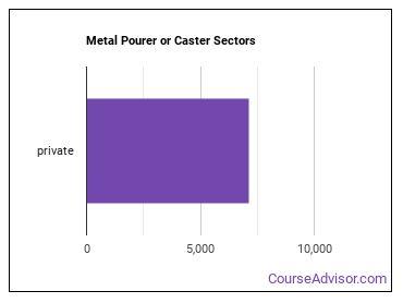 Metal Pourer or Caster Sectors