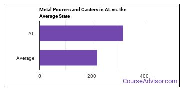 Metal Pourers and Casters in AL vs. the Average State