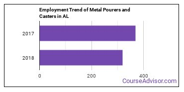 Metal Pourers and Casters in AL Employment Trend